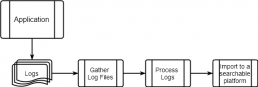 An application log processing workflow