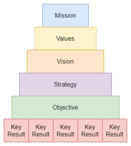 Hierarchy of Company Statements